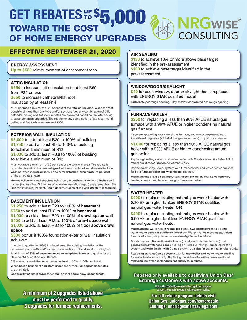 Home Renovation Energy Rebate program NRGwise Consulting Inc.